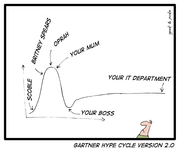 Gartner Hype Cycle Version 2.0
