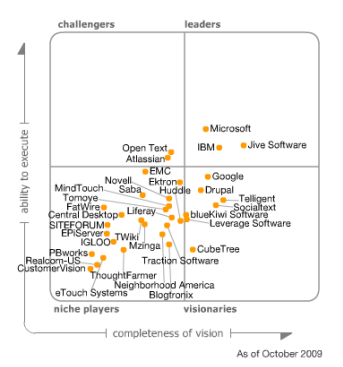 Gartner Magic Quadrant: Social Software