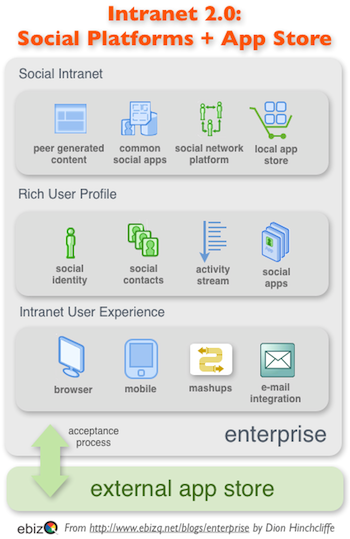 Open Social & The Enterprise Application Store