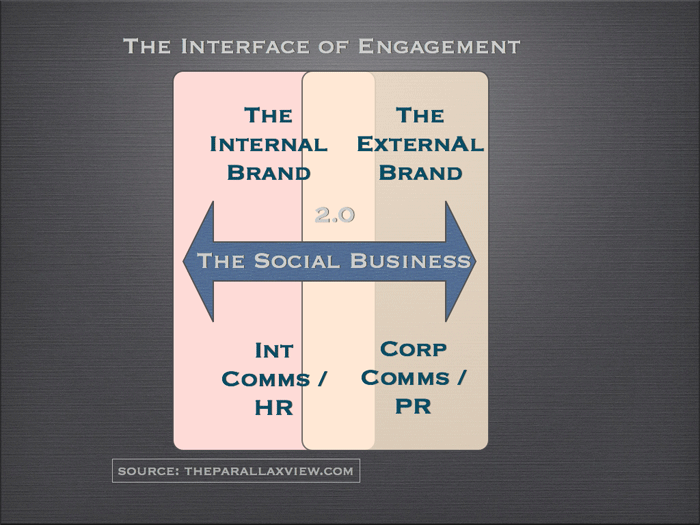 Social Business / E 2.0 zone of engagement