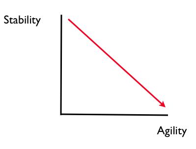 Agility vs Stability
