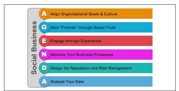 IBM AGENDA framework for the Social Business