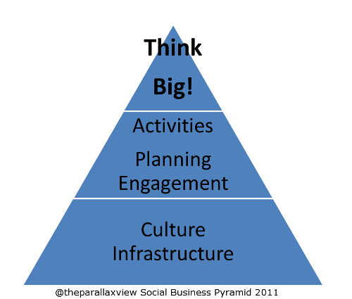 Social Business Pyramid: Think Big!