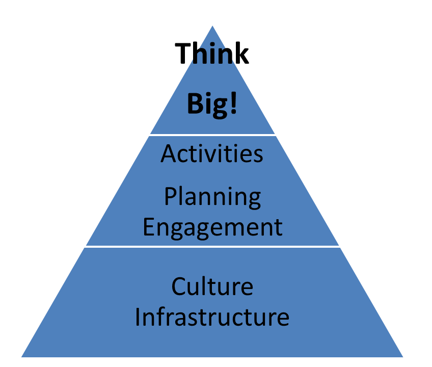 Social Business Pyramid - think BIG!